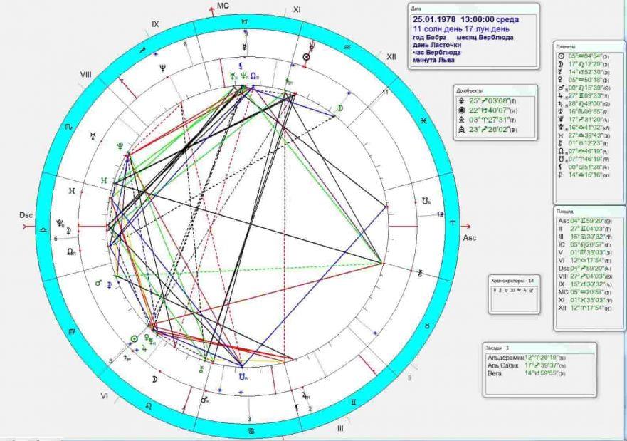 Гороскоп совместимости Украины с гороскопом Владимира Зеленского